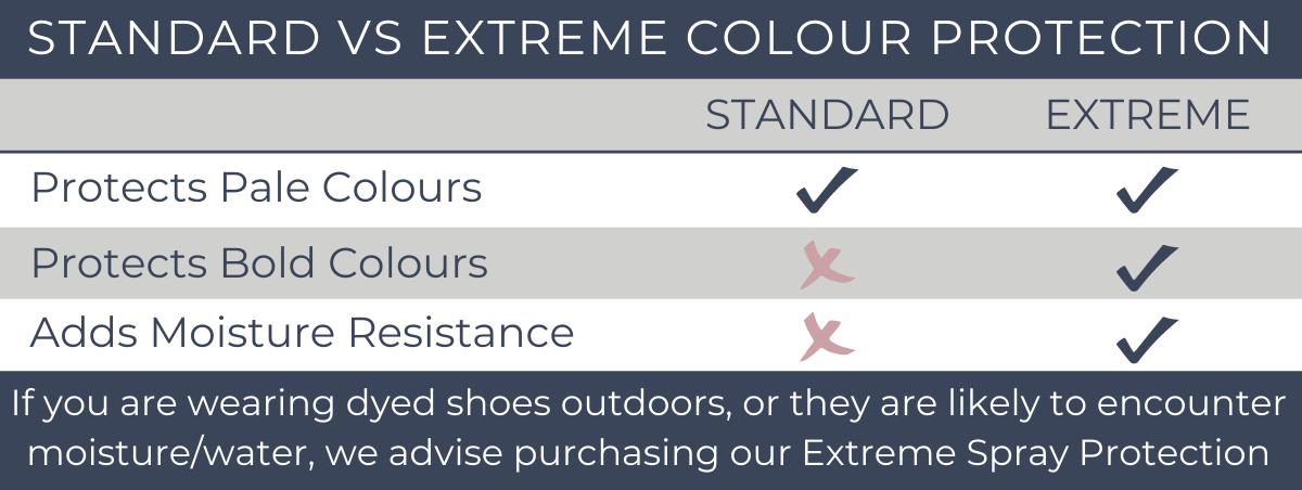 Standard VS Extreme Colour Protection